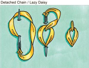 Detached chain